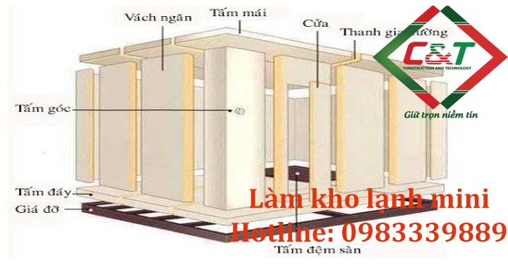 Cấu tạo của làm kho lạnh mini tại Hà Nội